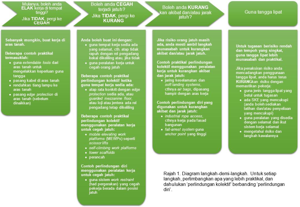 Laman Web Rasmi Jabatan Keselamatan Dan Kesihatan Pekerjaan Malaysia Kerja Di Tempat Tinggi